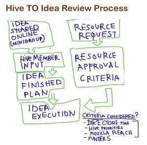 HiveTO-Idea-Review-diagram